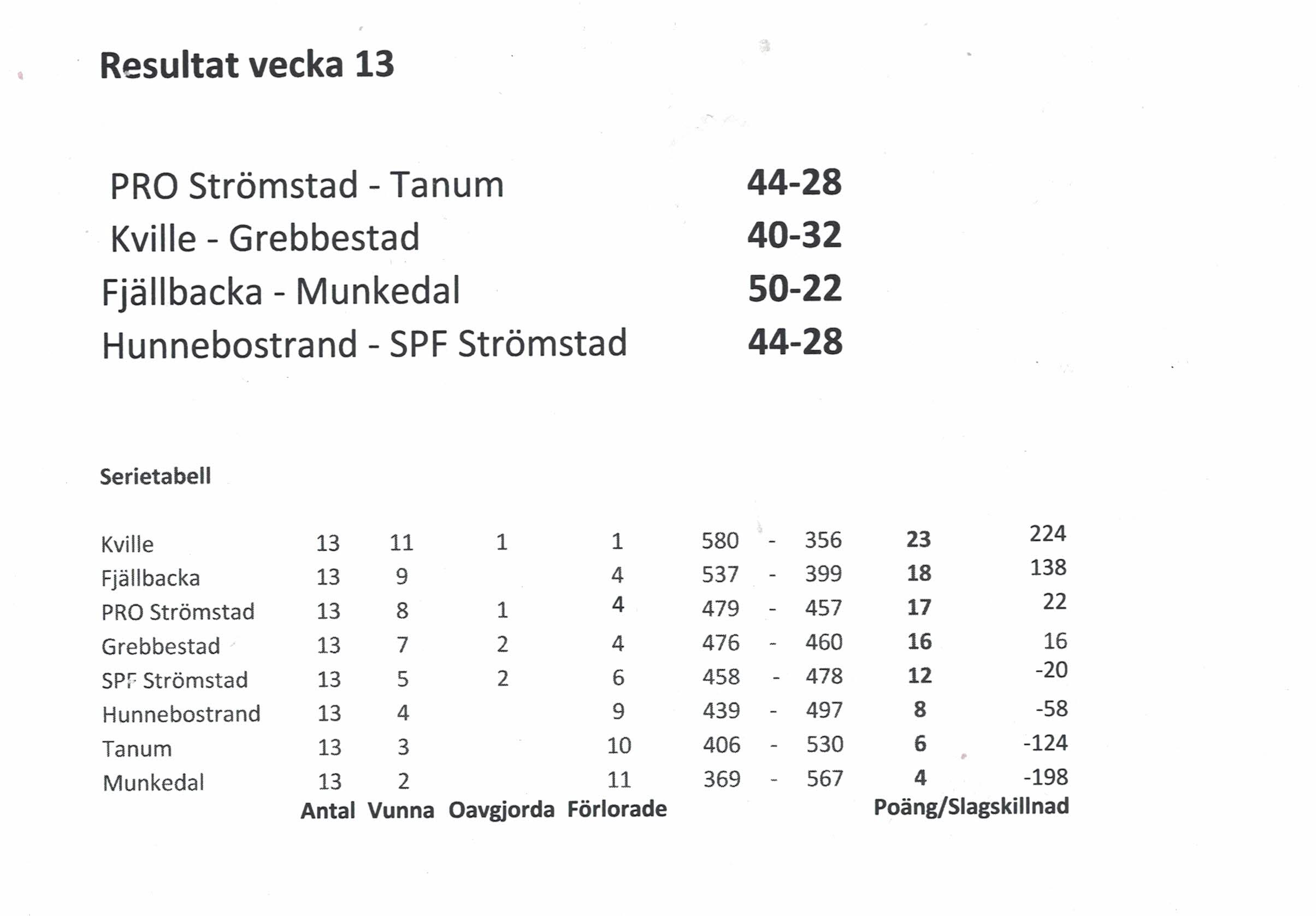 Matchresultat V13, -18